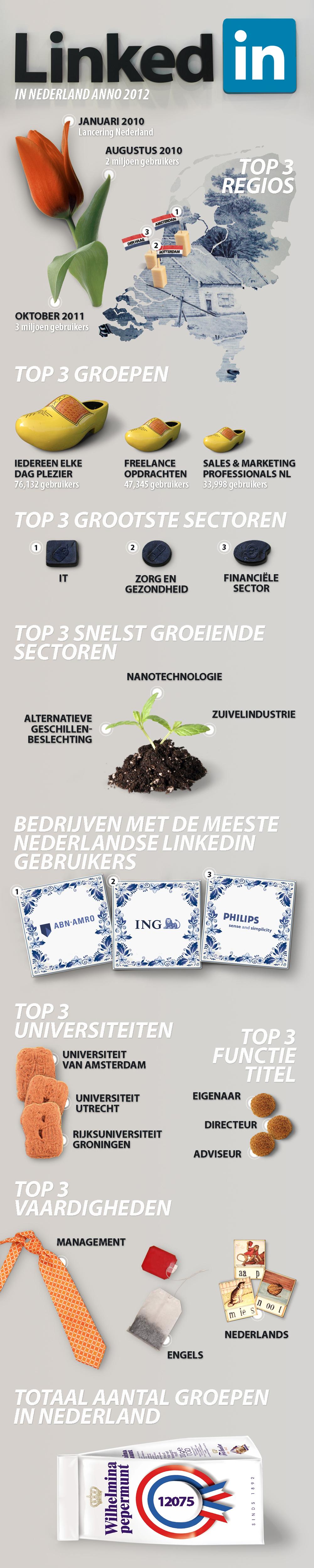 LinkedIn Nederland in cijfers 2012 [INFOGRAPHIC] | Solliciteren via ...